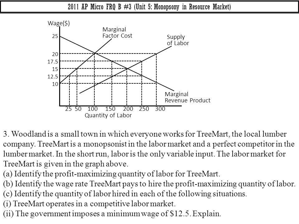 2011 AP Micro FRQ B #3 (Unit 5: Monopsony in Resource Market)