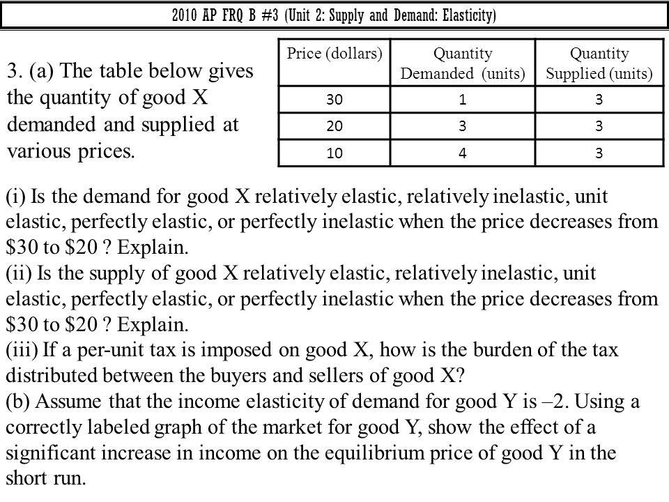 2010 AP FRQ B #3 (Unit 2: Supply and Demand: Elasticity)