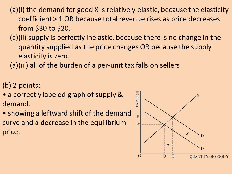 (a)(i) the demand for good X is relatively elastic, because the elasticity coefficient > 1 OR because total revenue rises as price decreases from $30 to $20.