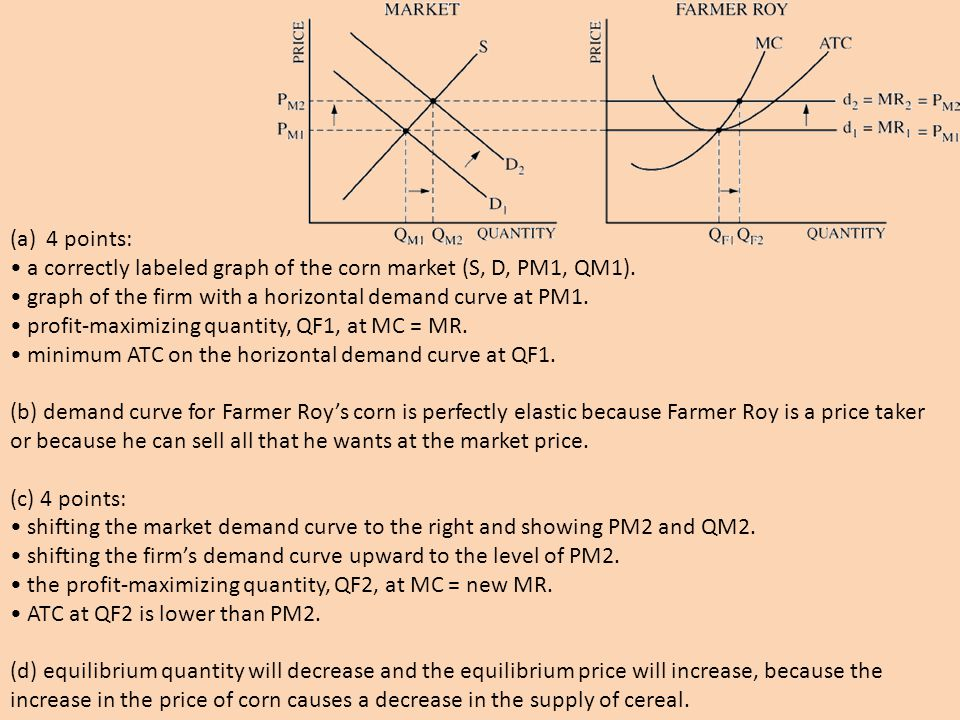 4 points: • a correctly labeled graph of the corn market (S, D, PM1, QM1). • graph of the firm with a horizontal demand curve at PM1.