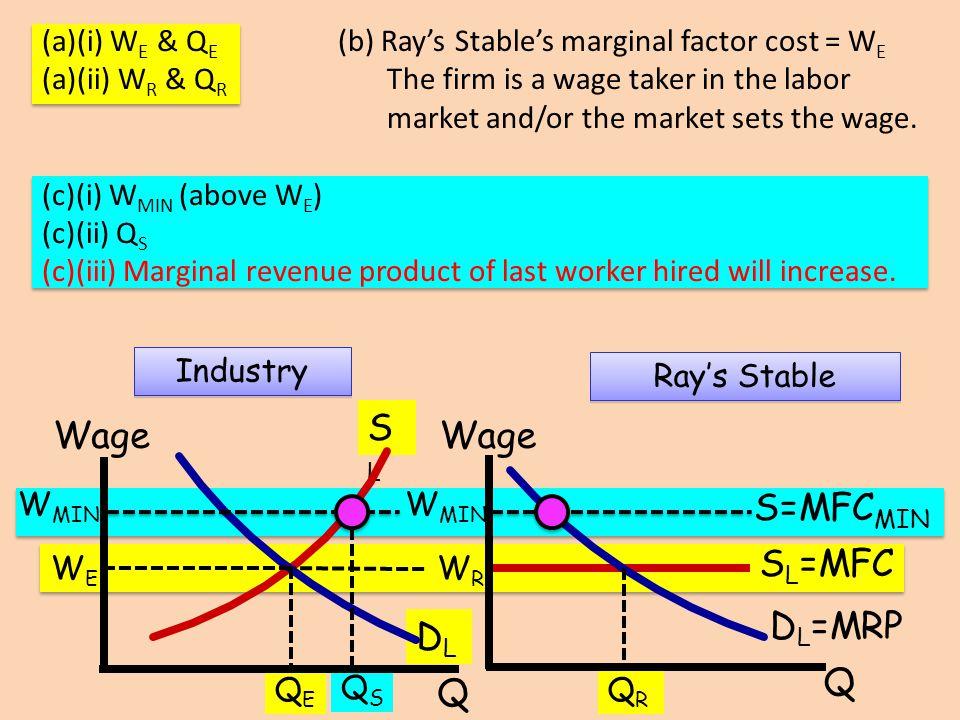 SL Wage Wage S=MFCMIN SL=MFC DL=MRP DL Q Q (a)(i) WE & QE