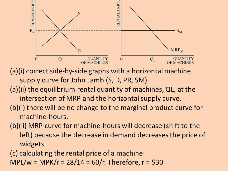 (a)(i) correct side-by-side graphs with a horizontal machine supply curve for John Lamb (S, D, PR, SM).