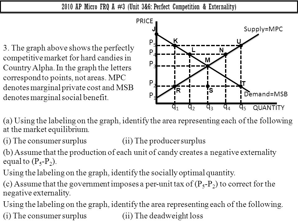 2010 AP Micro FRQ A #3 (Unit 3&6: Perfect Competition & Externality)