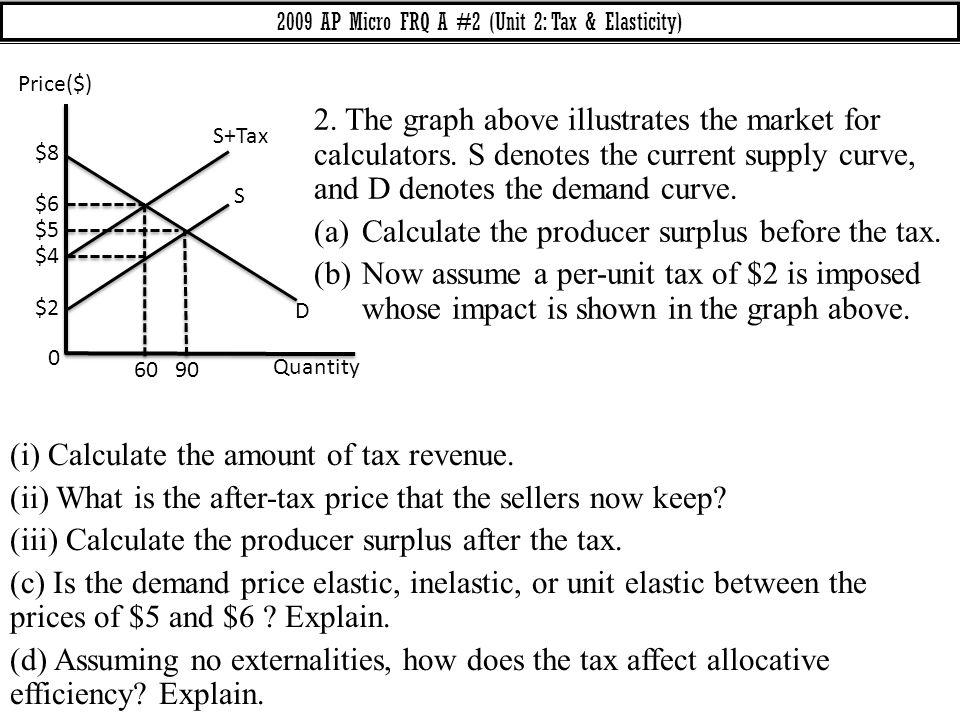 2009 AP Micro FRQ A #2 (Unit 2: Tax & Elasticity)