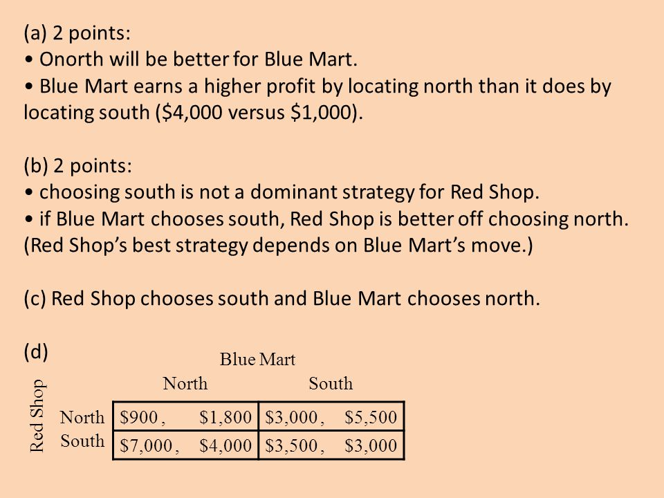 • Onorth will be better for Blue Mart.
