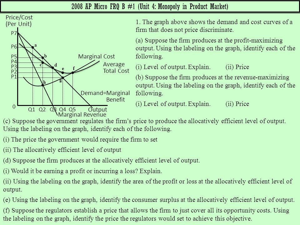 2008 AP Micro FRQ B #1 (Unit 4: Monopoly in Product Market)
