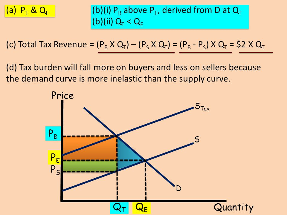 PE & QE (b)(i) PB above PE, derived from D at QT (b)(ii) QT < QE