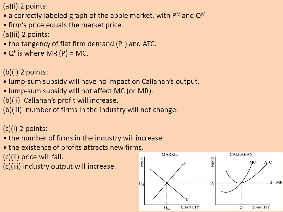 (a)(i) 2 points: • a correctly labeled graph of the apple market, with PM and QM. • firm's price equals the market price.
