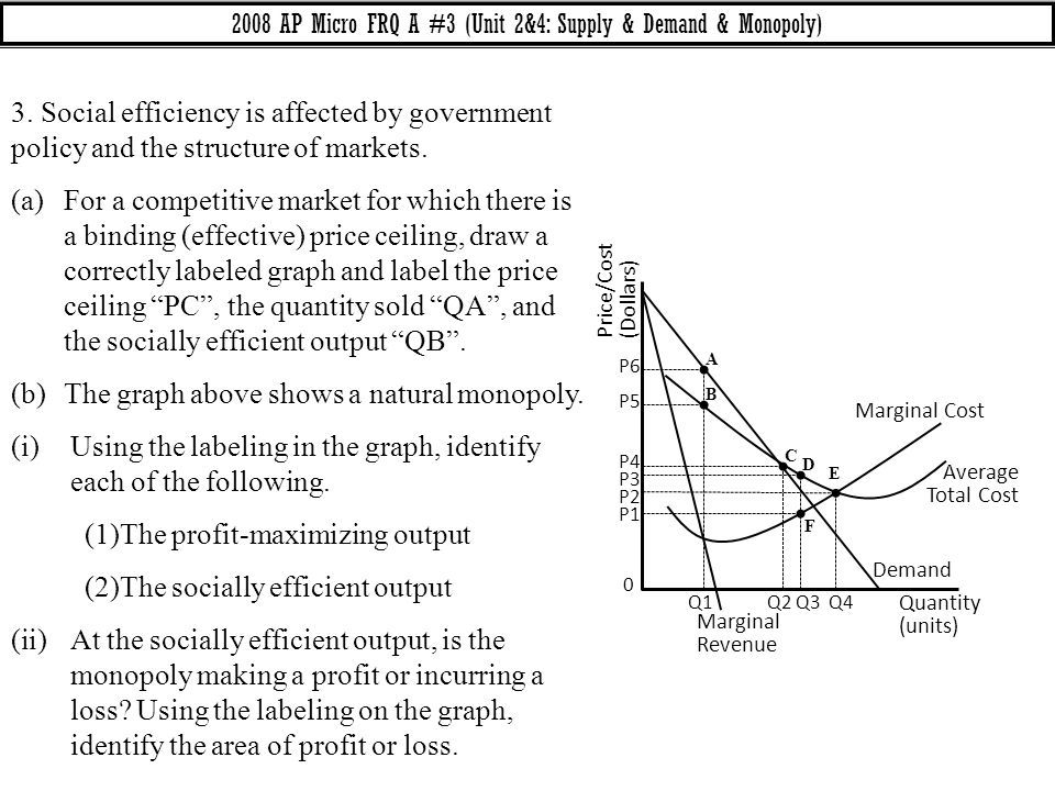 2008 AP Micro FRQ A #3 (Unit 2&4: Supply & Demand & Monopoly)