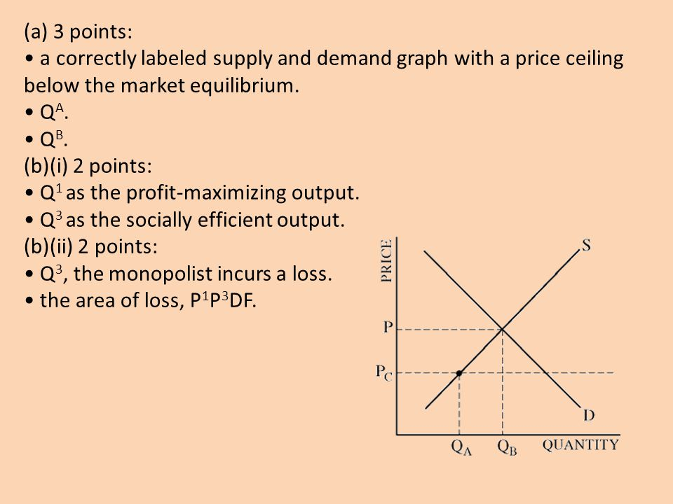 (a) 3 points: • a correctly labeled supply and demand graph with a price ceiling below the market equilibrium.