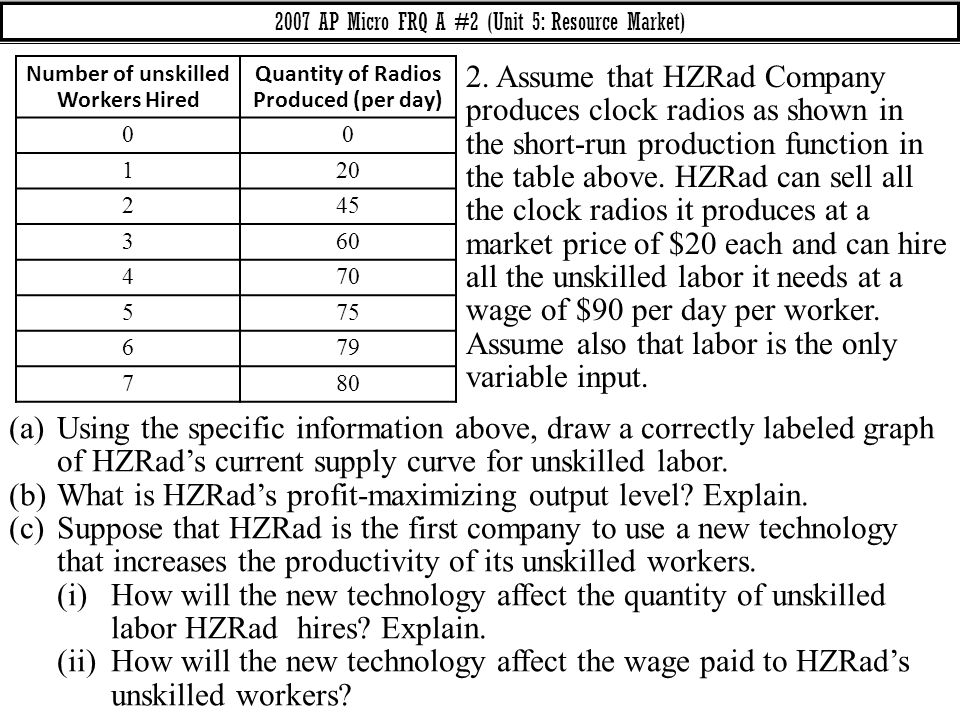 What is HZRad's profit-maximizing output level Explain.