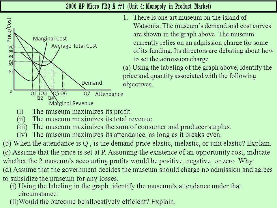2006 AP Micro FRQ A #1 (Unit 4: Monopoly in Product Market)