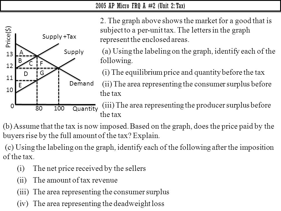 2005 AP Micro FRQ A #2 (Unit 2: Tax)