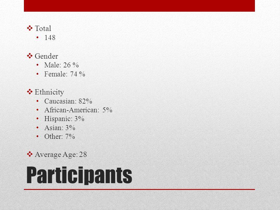 Participants Total Gender Ethnicity Average Age: 28 148 Male: 26 %