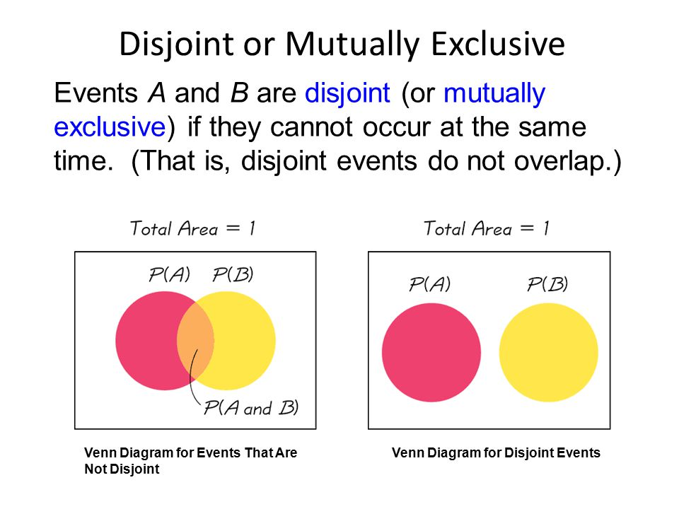 Disjoint or Mutually Exclusive