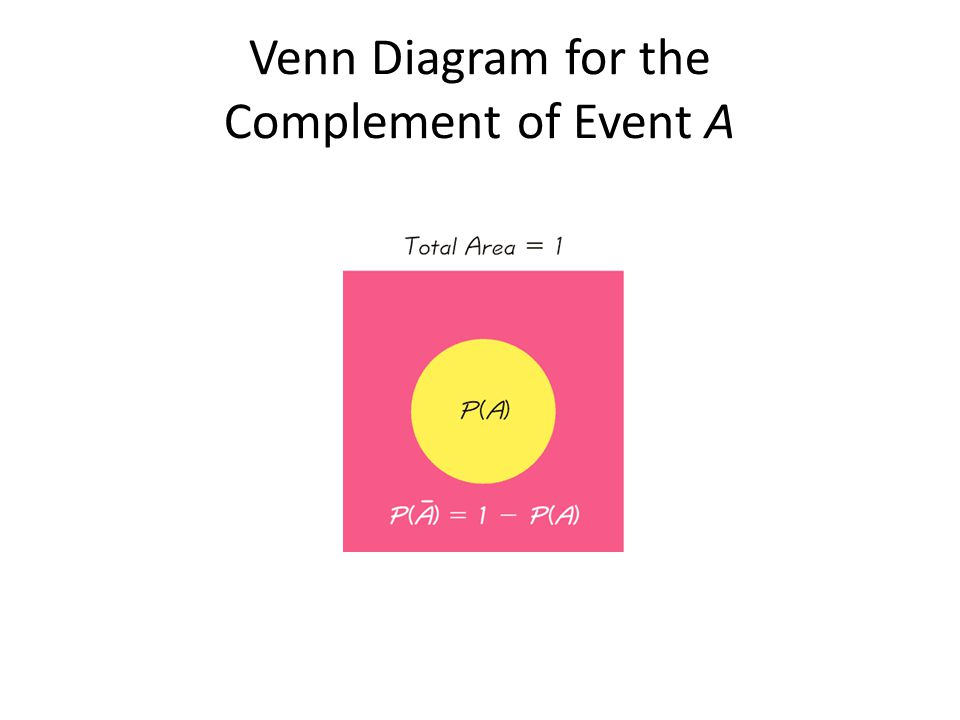 Venn Diagram for the Complement of Event A