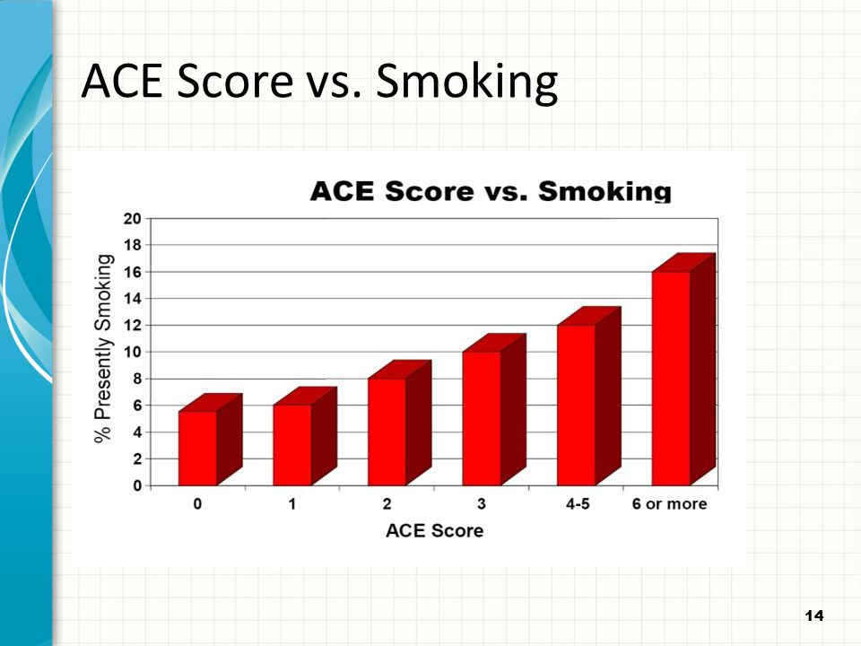 ACE Score vs. Smoking