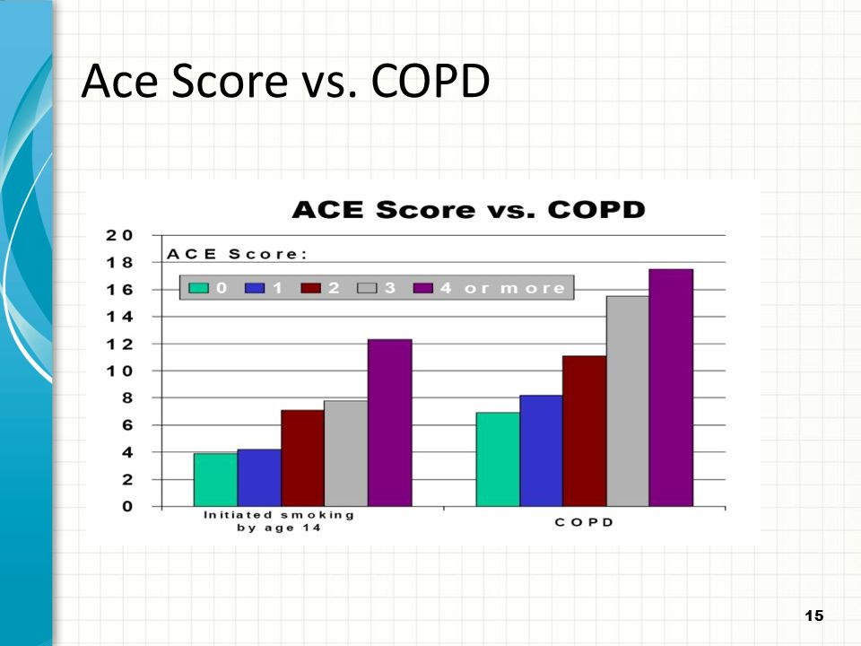 Ace Score vs. COPD