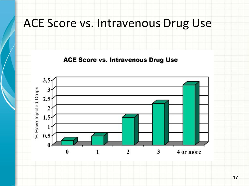 ACE Score vs. Intravenous Drug Use