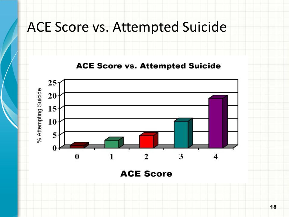 ACE Score vs. Attempted Suicide