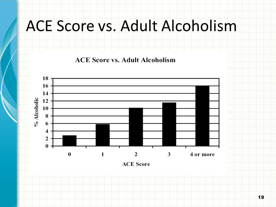 ACE Score vs. Adult Alcoholism