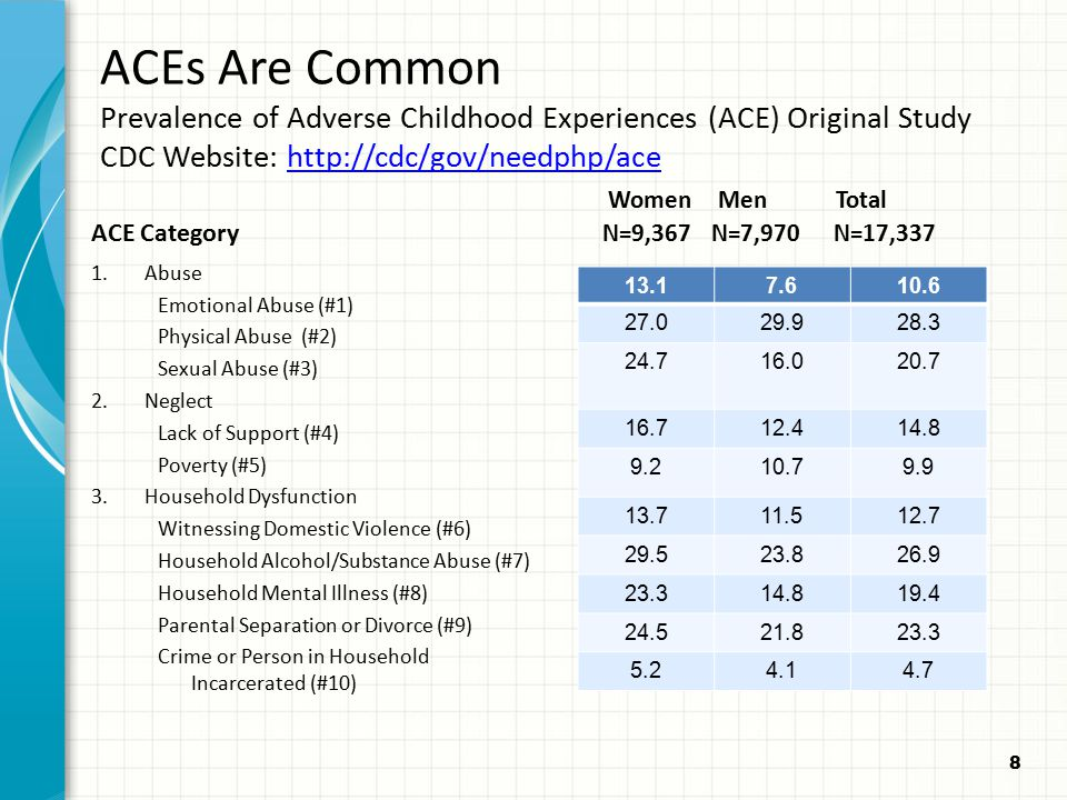 ACEs Are Common Prevalence of Adverse Childhood Experiences (ACE) Original Study CDC Website: http://cdc/gov/needphp/ace