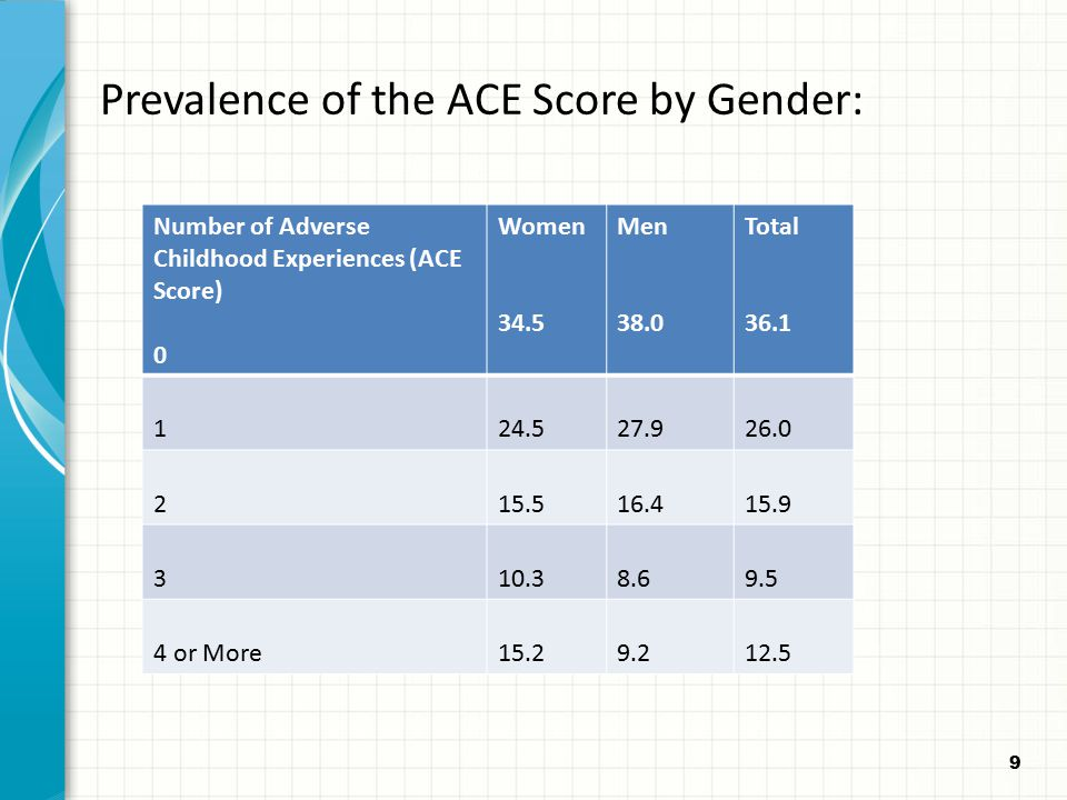 Prevalence of the ACE Score by Gender: