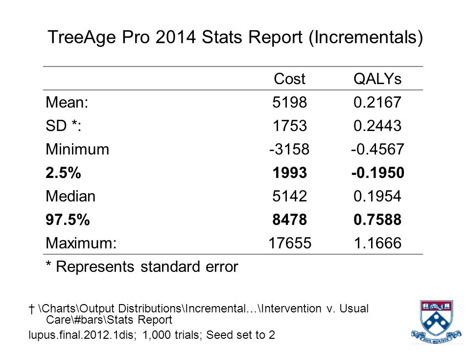 TreeAge Pro 2014 Stats Report (Incrementals)
