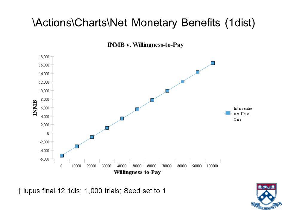 \Actions\Charts\Net Monetary Benefits (1dist)