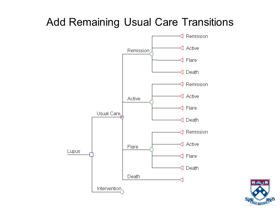 Add Remaining Usual Care Transitions