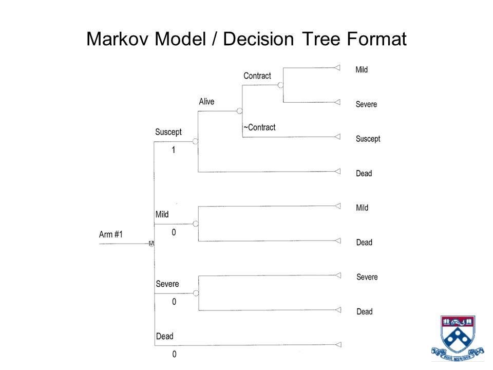 Markov Model / Decision Tree Format