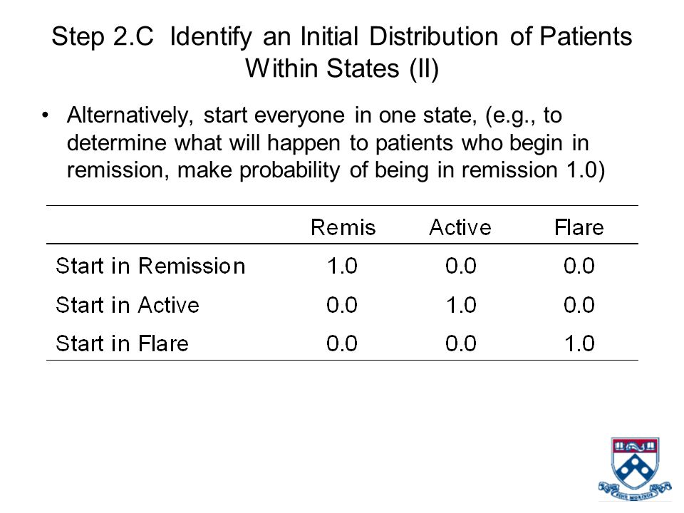 Step 2.C Identify an Initial Distribution of Patients Within States (II)