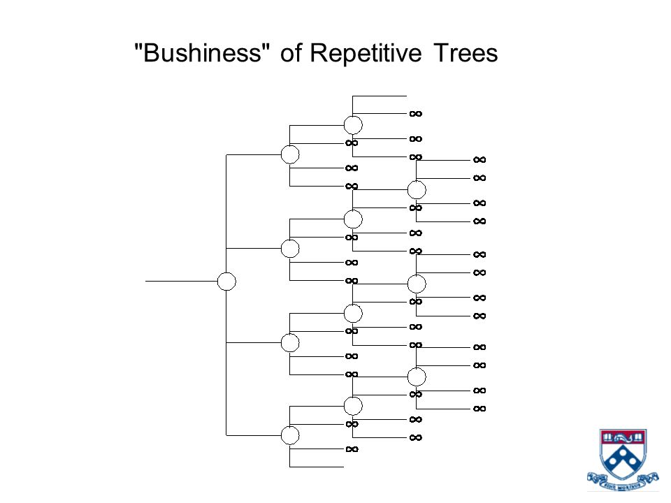 Bushiness of Repetitive Trees