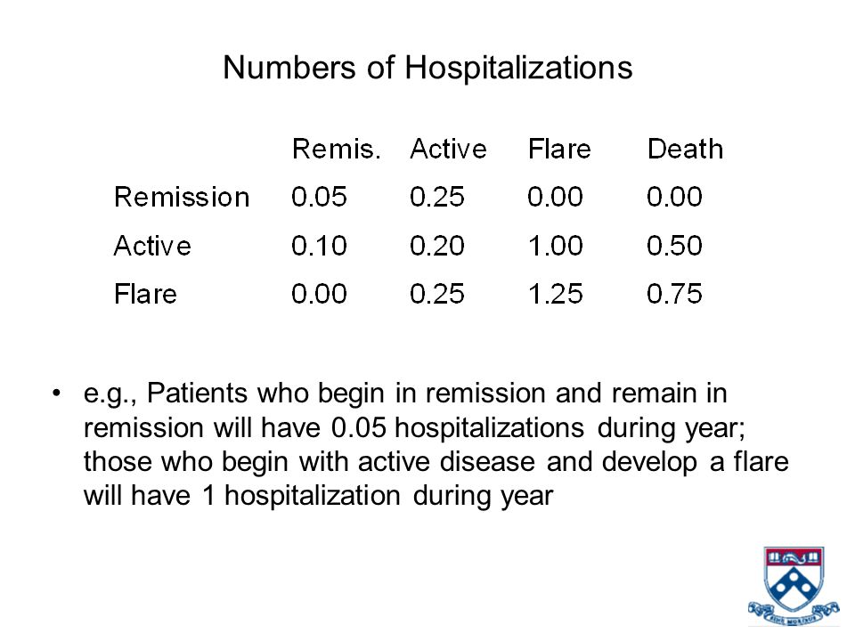 Numbers of Hospitalizations