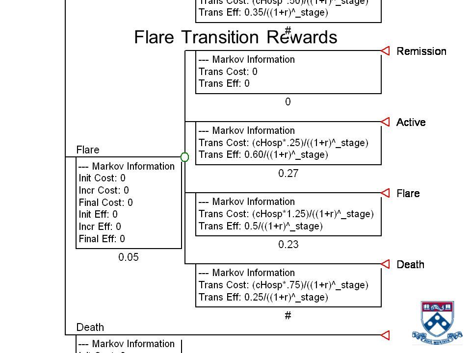 Flare Transition Rewards