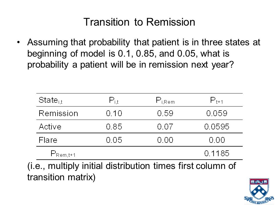 Transition to Remission