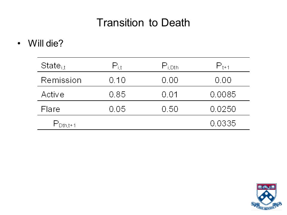 Transition to Death Will die