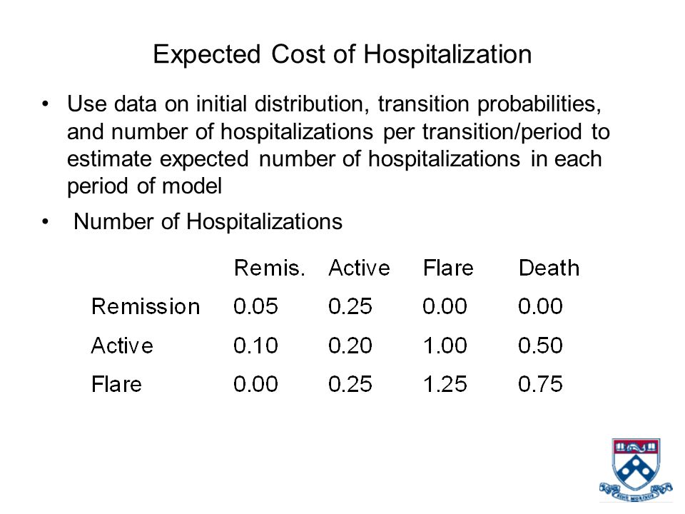 Expected Cost of Hospitalization