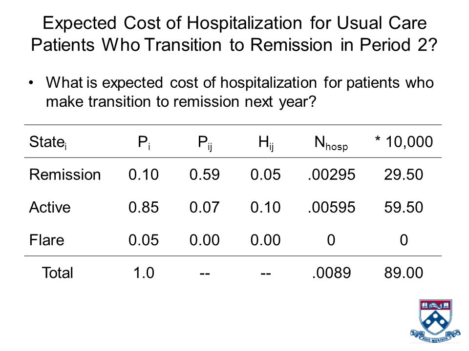 Expected Cost of Hospitalization for Usual Care Patients Who Transition to Remission in Period 2