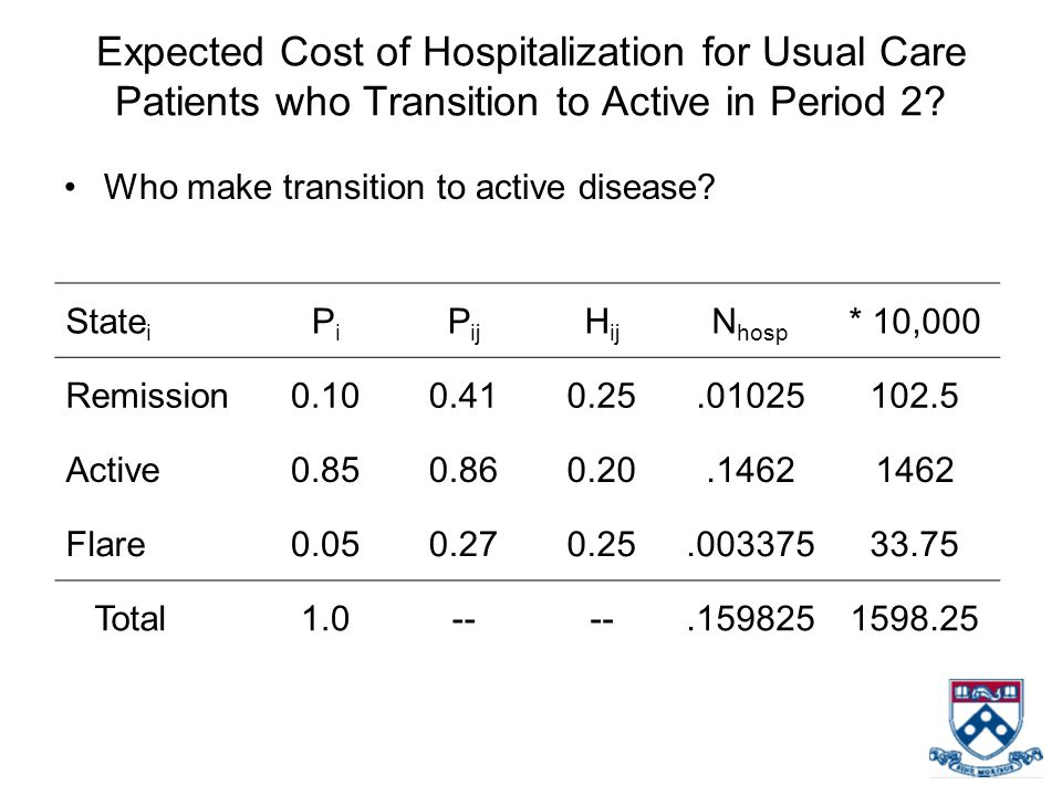 Expected Cost of Hospitalization for Usual Care Patients who Transition to Active in Period 2