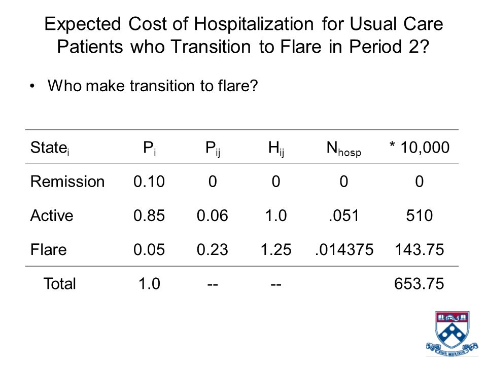 Expected Cost of Hospitalization for Usual Care Patients who Transition to Flare in Period 2