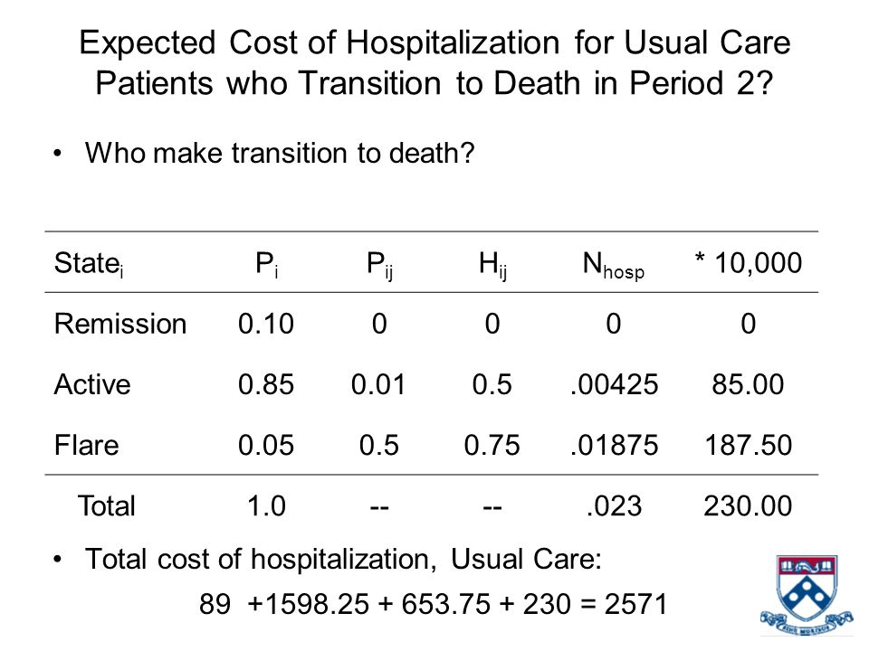 Expected Cost of Hospitalization for Usual Care Patients who Transition to Death in Period 2