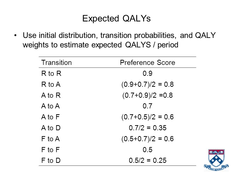 Expected QALYs Use initial distribution, transition probabilities, and QALY weights to estimate expected QALYS / period.