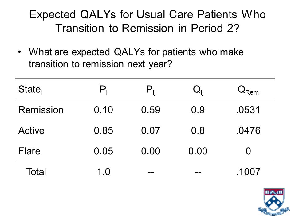 Expected QALYs for Usual Care Patients Who Transition to Remission in Period 2