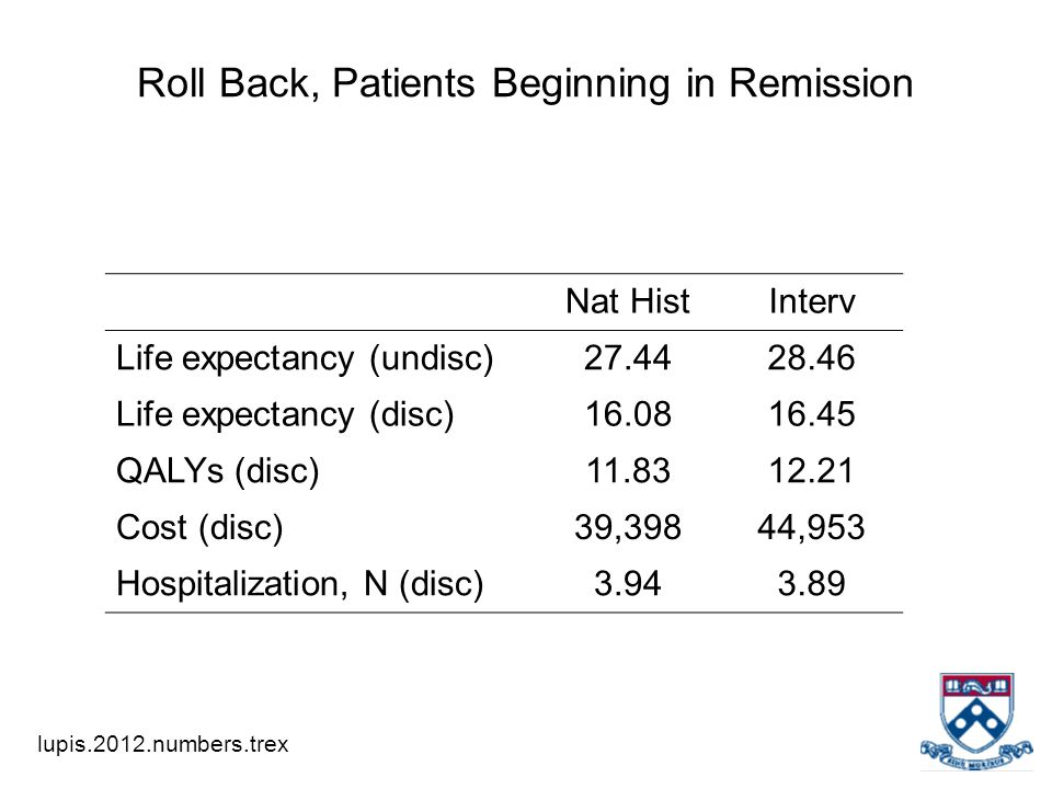 Roll Back, Patients Beginning in Remission