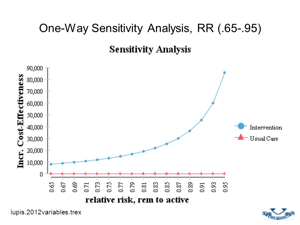 One-Way Sensitivity Analysis, RR (.65-.95)