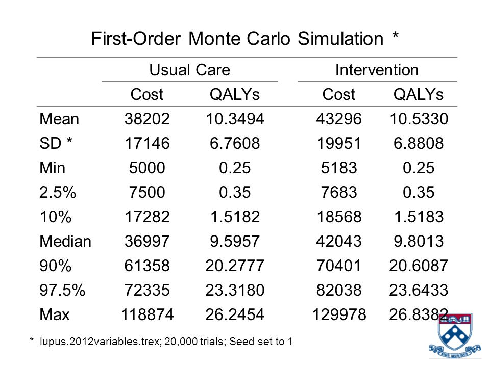 First-Order Monte Carlo Simulation *