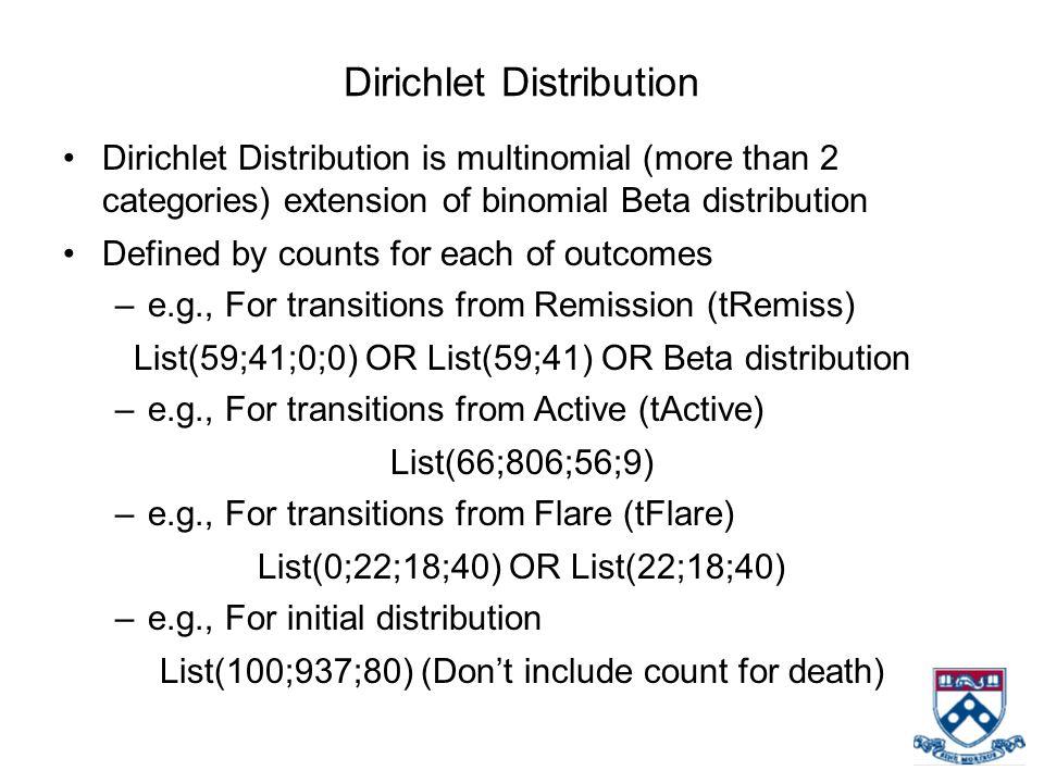 Dirichlet Distribution