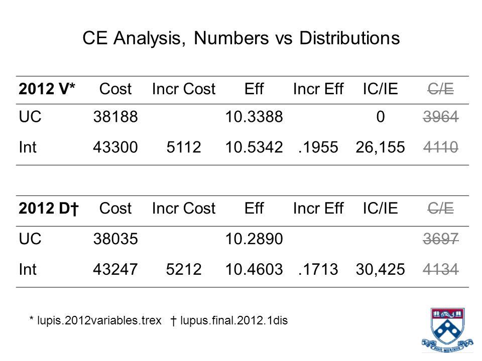CE Analysis, Numbers vs Distributions