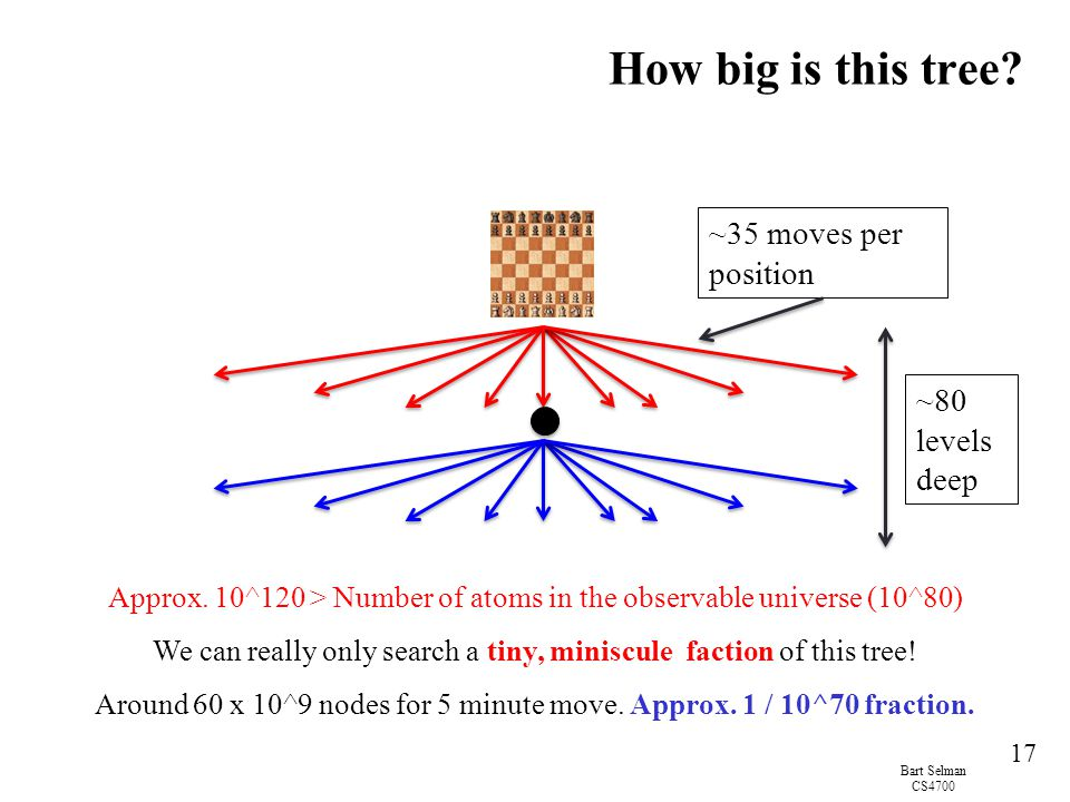 How big is this tree ~35 moves per position ~80 levels deep